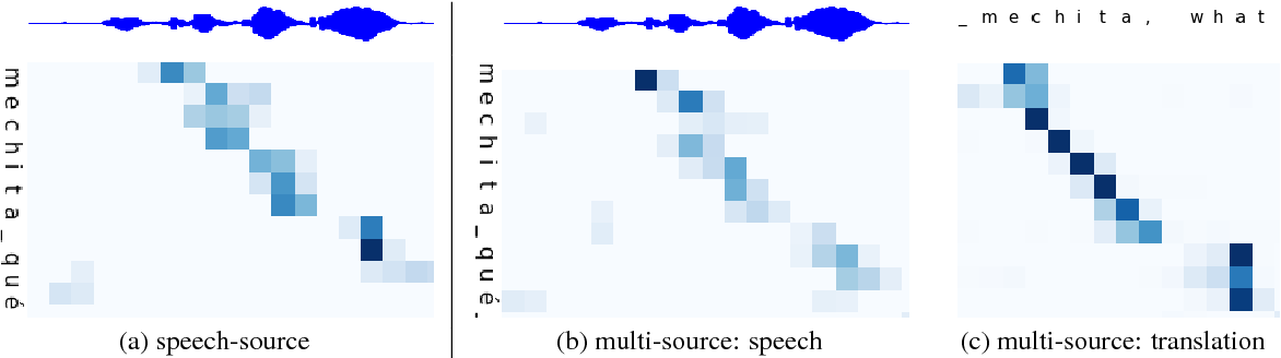 Figure 4 for Leveraging translations for speech transcription in low-resource settings