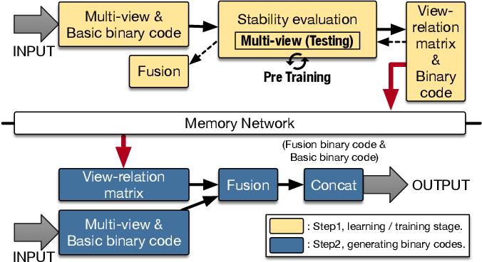 Figure 1 for Deep Multi-View Enhancement Hashing for Image Retrieval