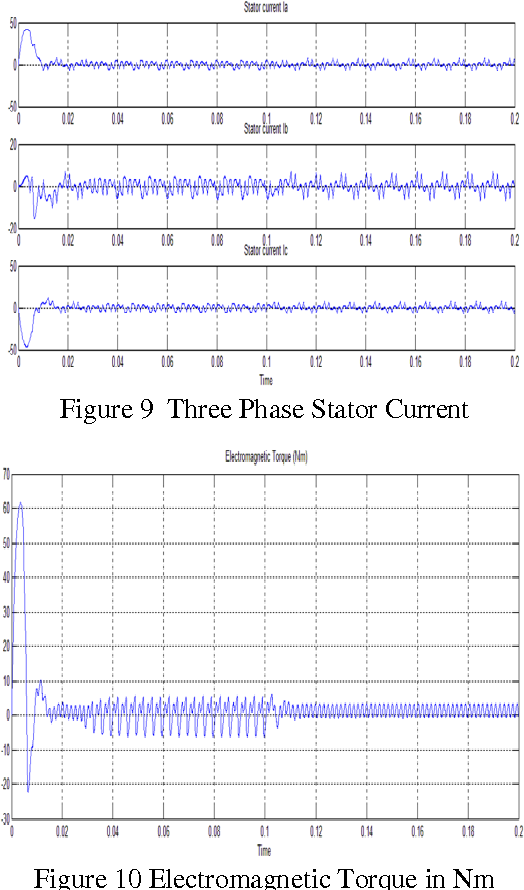 Figure 9 from Simulation and Analysis of Brushless DC Motor