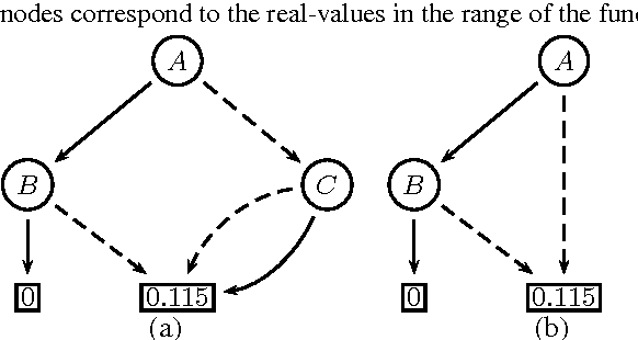 Figure 3 for Approximation by Quantization