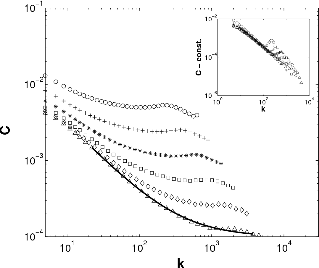 Figure 2 from Structural transitions in scale-free networks