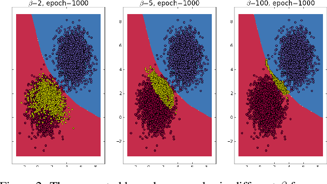 Figure 3 for Enhancing the Robustness of Deep Neural Networks by Boundary Conditional GAN