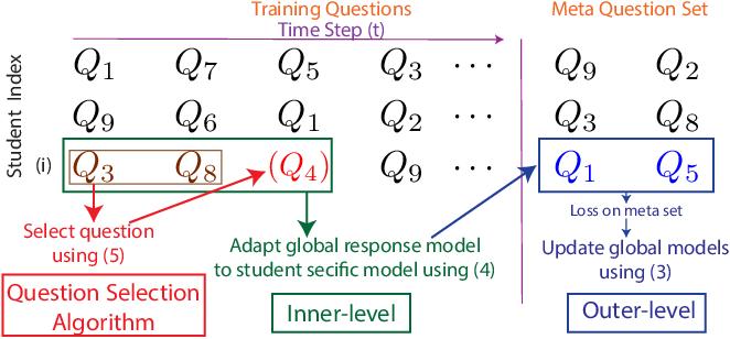 Figure 1 for BOBCAT: Bilevel Optimization-Based Computerized Adaptive Testing