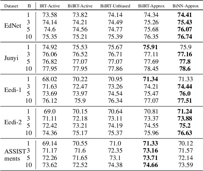 Figure 3 for BOBCAT: Bilevel Optimization-Based Computerized Adaptive Testing