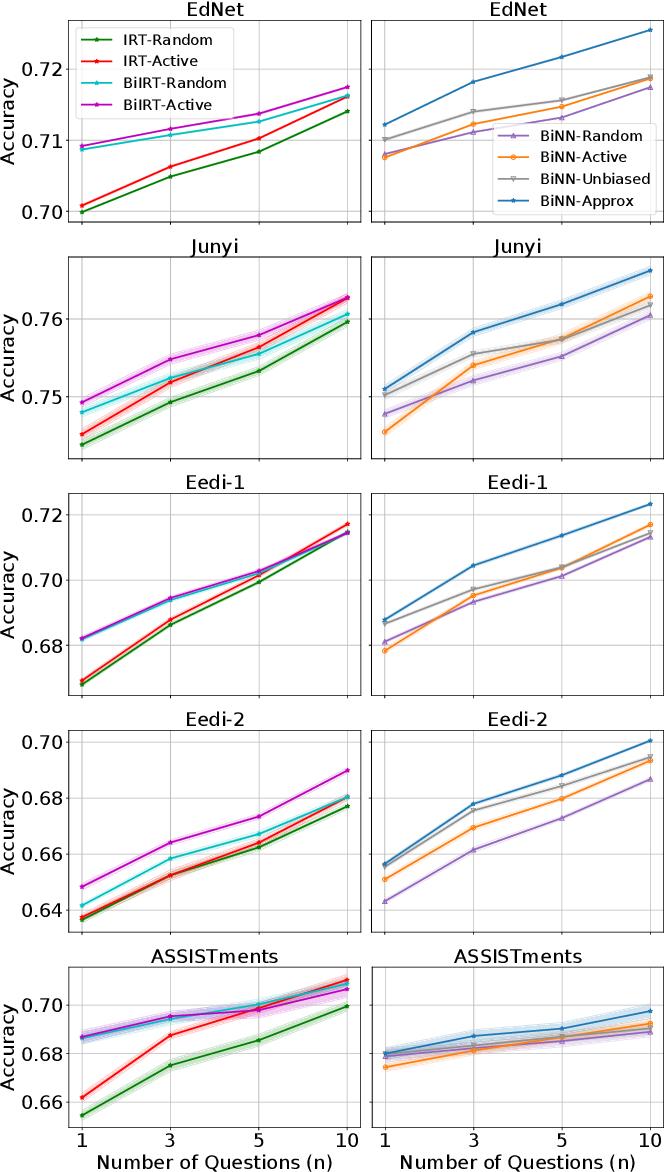 Figure 4 for BOBCAT: Bilevel Optimization-Based Computerized Adaptive Testing