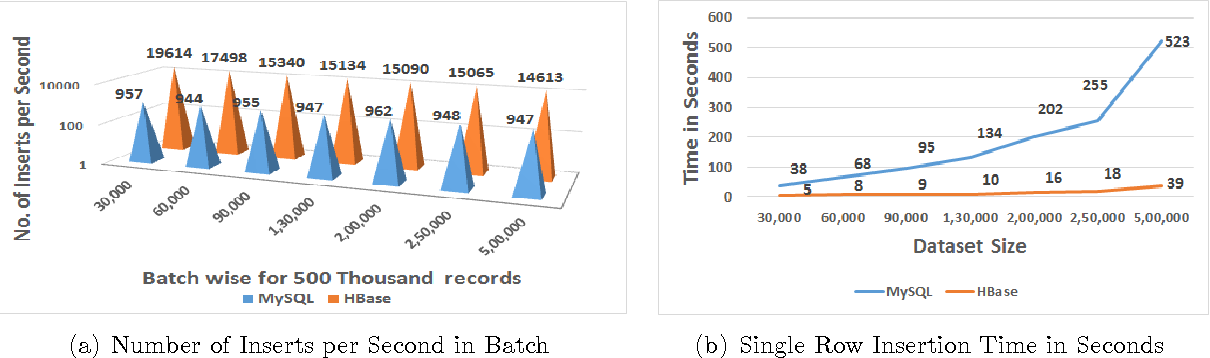 Figure 5 from Empirical Analysis on Comparing the