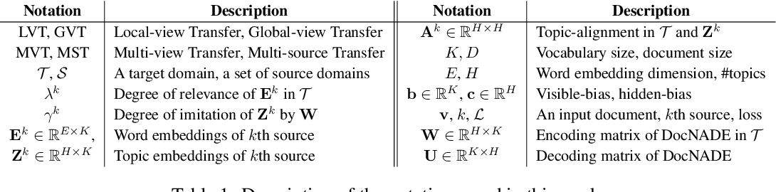 Figure 1 for Multi-view and Multi-source Transfers in Neural Topic Modeling with Pretrained Topic and Word Embeddings