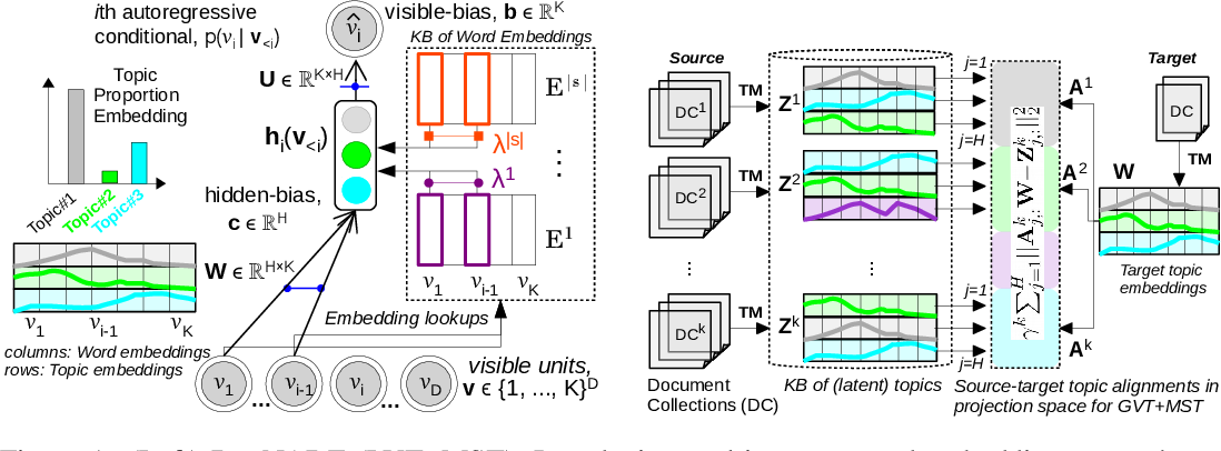 Figure 2 for Multi-view and Multi-source Transfers in Neural Topic Modeling with Pretrained Topic and Word Embeddings