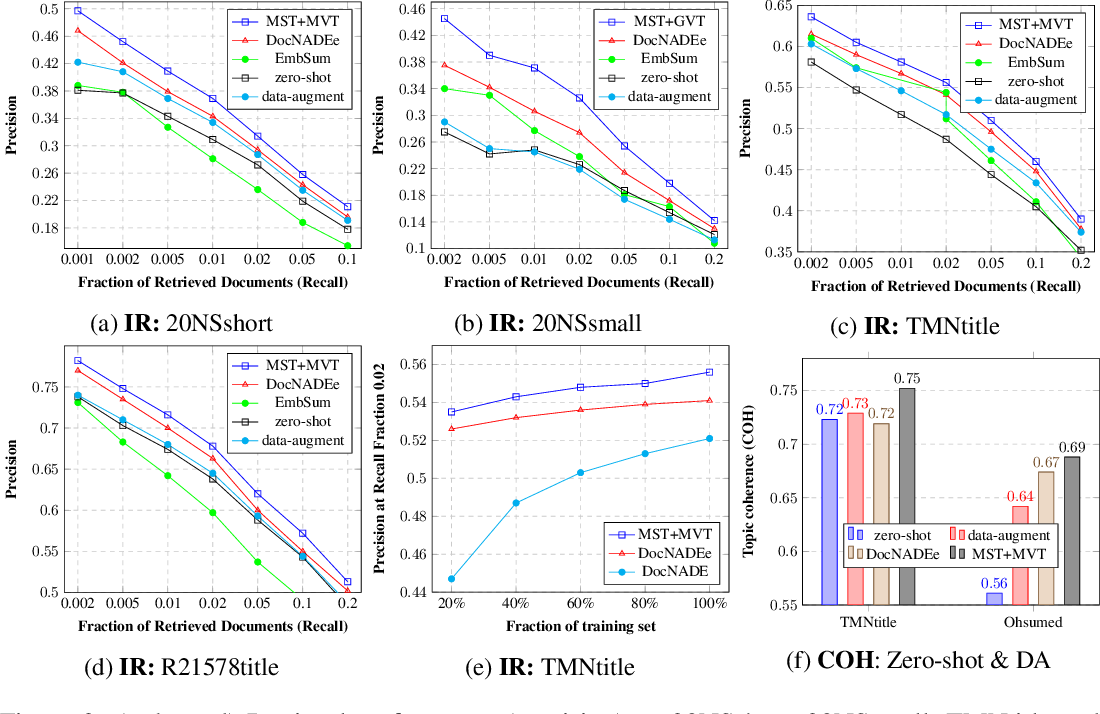 Figure 3 for Multi-view and Multi-source Transfers in Neural Topic Modeling with Pretrained Topic and Word Embeddings