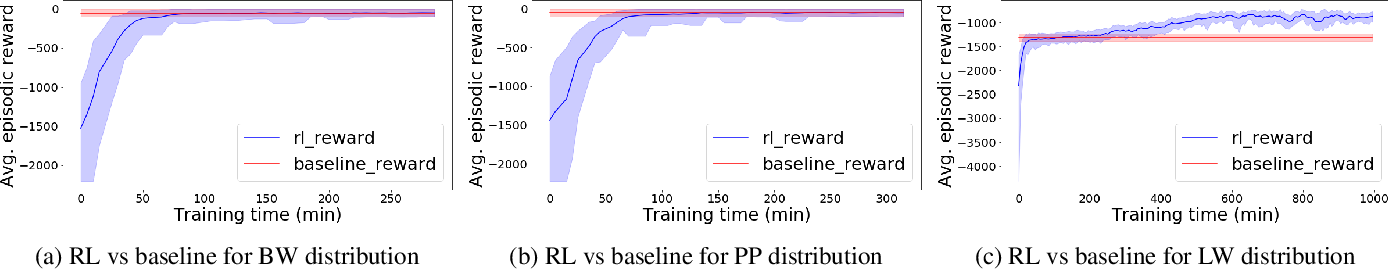 Figure 1 for ORL: Reinforcement Learning Benchmarks for Online Stochastic Optimization Problems