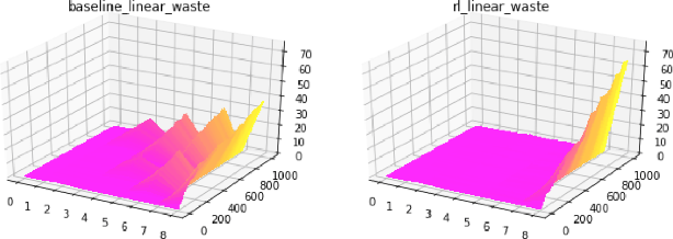 Figure 3 for ORL: Reinforcement Learning Benchmarks for Online Stochastic Optimization Problems