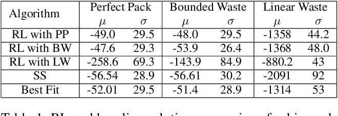 Figure 2 for ORL: Reinforcement Learning Benchmarks for Online Stochastic Optimization Problems