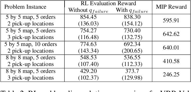 Figure 4 for ORL: Reinforcement Learning Benchmarks for Online Stochastic Optimization Problems