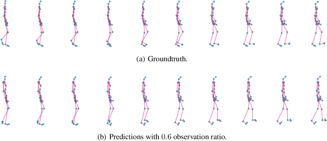 Figure 4 for Learning Continuous System Dynamics from Irregularly-Sampled Partial Observations