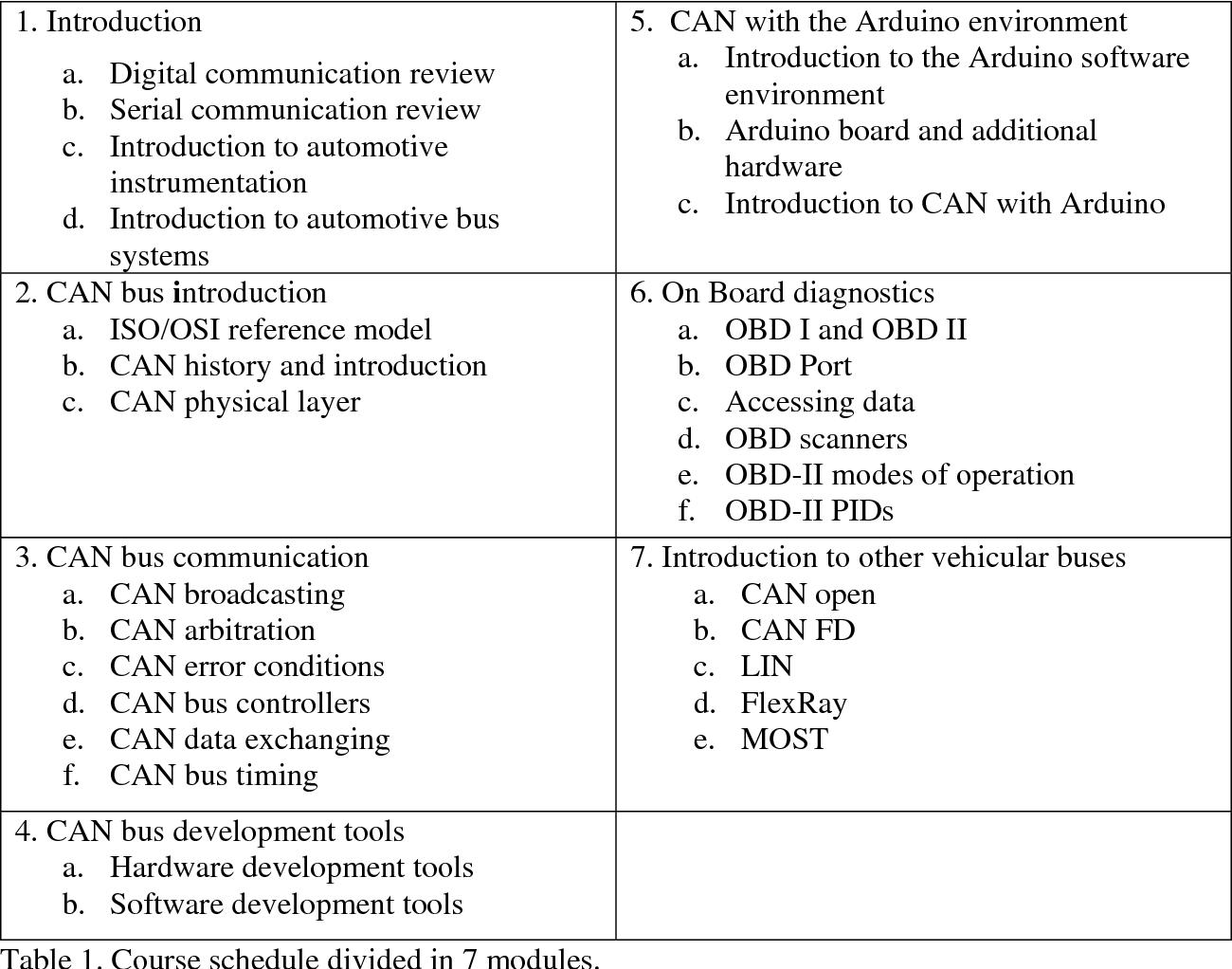 PDF] Development of a Low-cost Automotive Communications