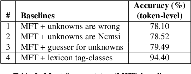 Figure 3 for Feature-Rich Part-of-speech Tagging for Morphologically Complex Languages: Application to Bulgarian