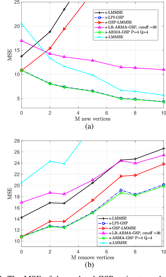 Figure 4 for Bayesian Estimation of Graph Signals