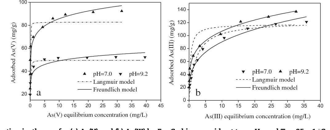 Figure 4 from Nanostructured iron(III)-copper(II) binary