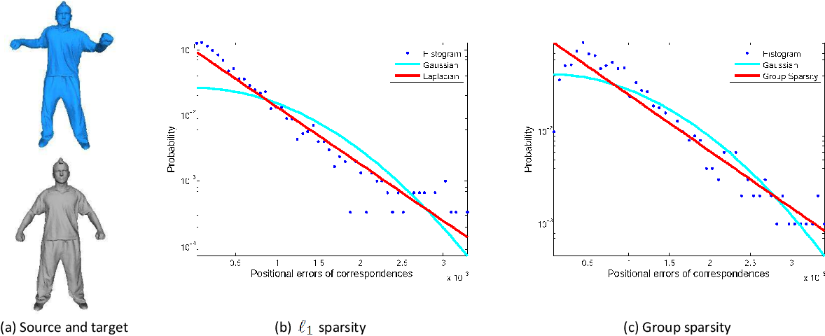 Figure 1 for Robust Non-Rigid Registration With Reweighted Dual Sparsities