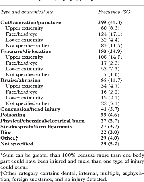 Table 2 Description of injury types by anatomical site*