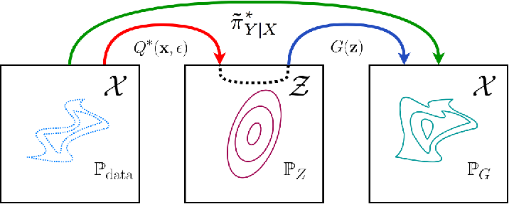 Figure 1 for Primal-Dual Wasserstein GAN