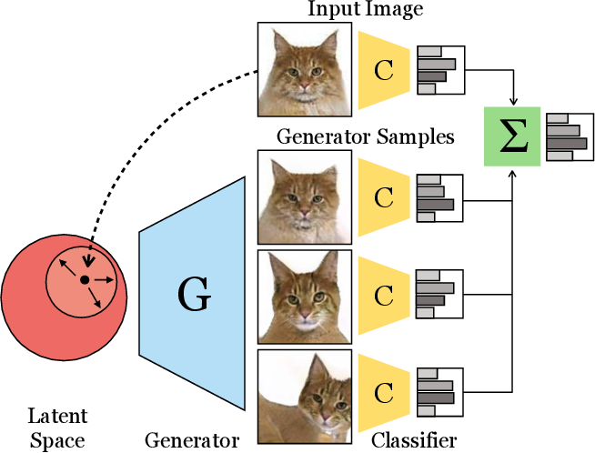 Figure 1 for Ensembling with Deep Generative Views