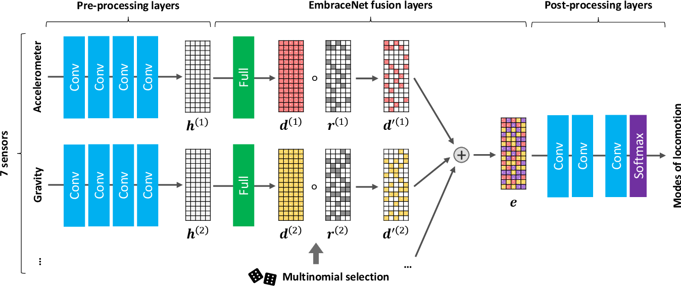 Figure 1 for EmbraceNet for Activity: A Deep Multimodal Fusion Architecture for Activity Recognition