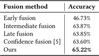 Figure 3 for EmbraceNet for Activity: A Deep Multimodal Fusion Architecture for Activity Recognition
