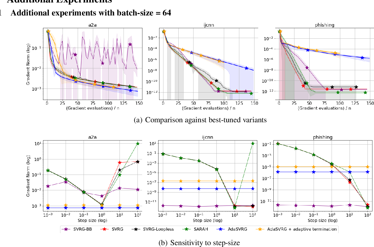 Figure 4 for SVRG Meets AdaGrad: Painless Variance Reduction