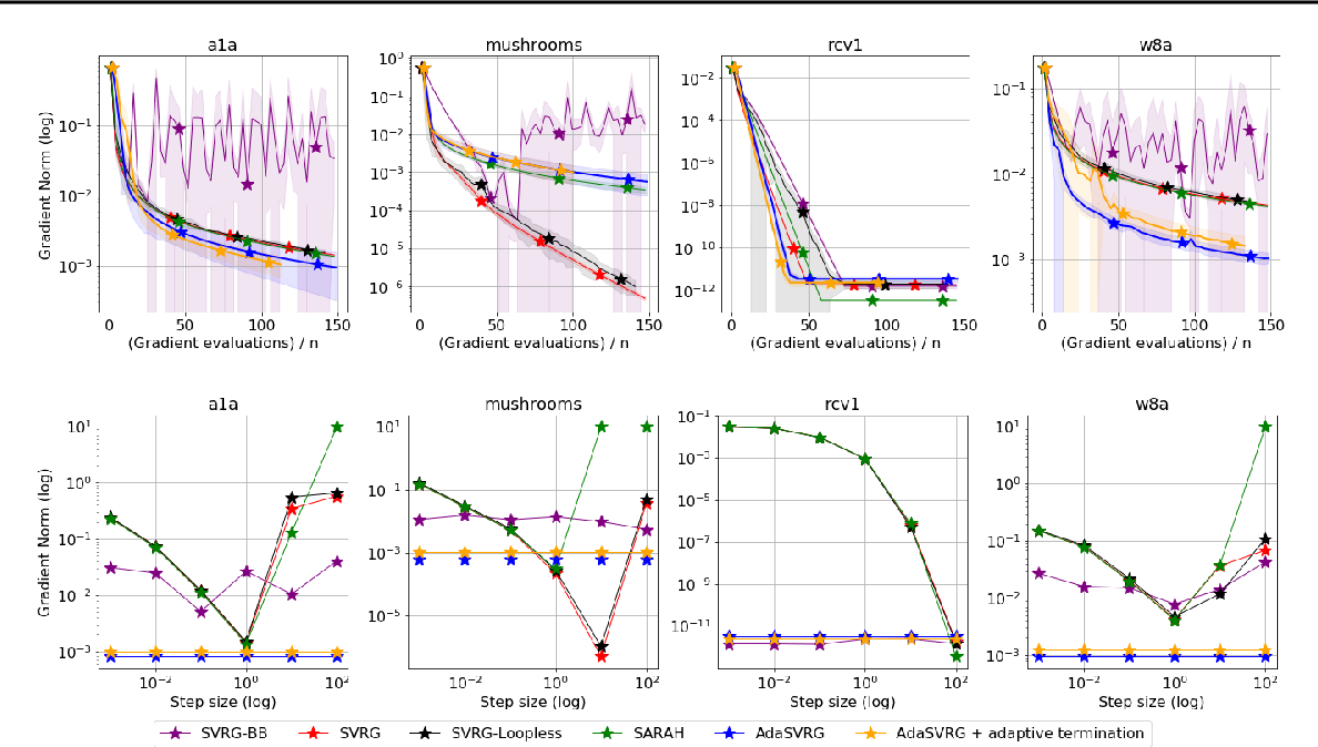 Figure 1 for SVRG Meets AdaGrad: Painless Variance Reduction