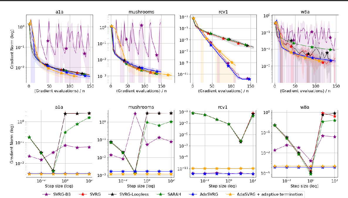 Figure 2 for SVRG Meets AdaGrad: Painless Variance Reduction