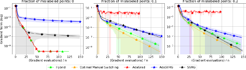 Figure 3 for SVRG Meets AdaGrad: Painless Variance Reduction