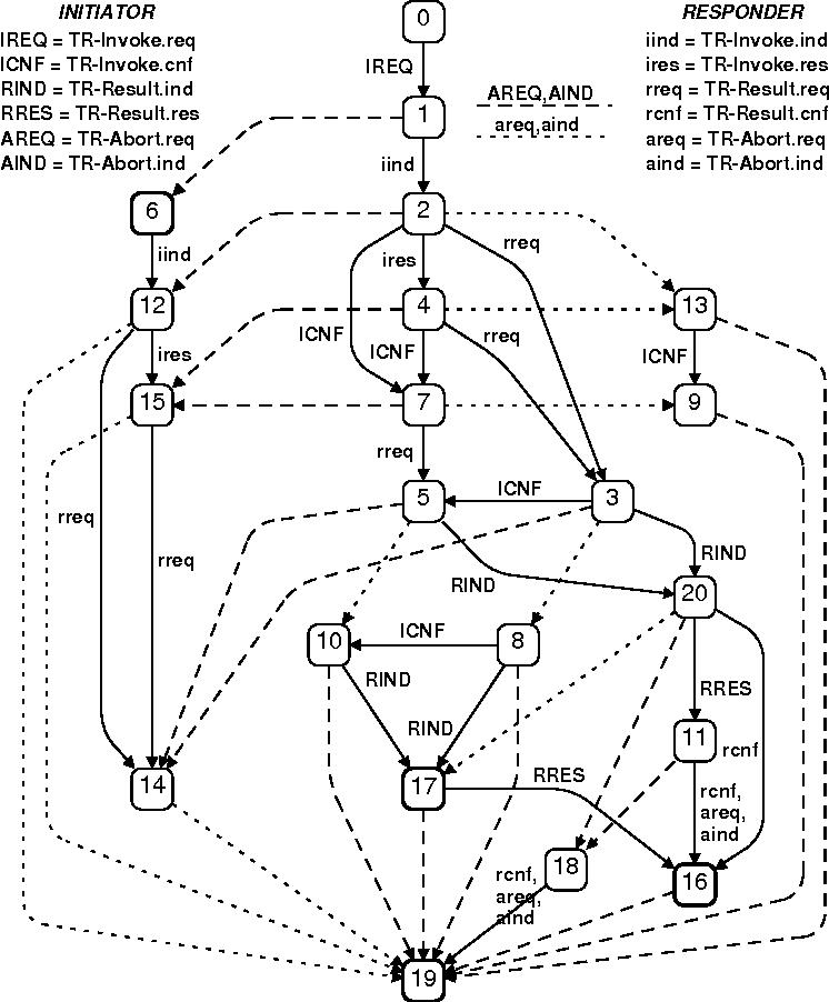 Analysing The Wap Class 2 Wireless Transaction Protocol Using
