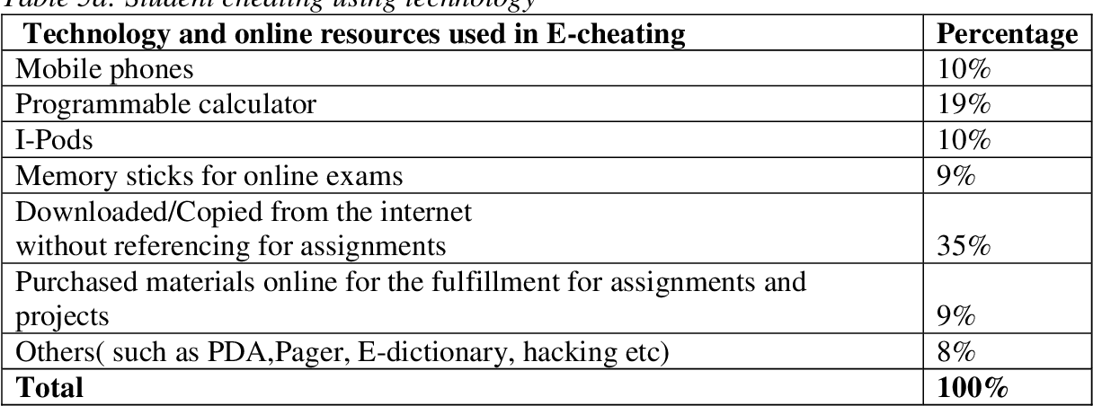 Table 5 from Students go click, flick and cheat    e