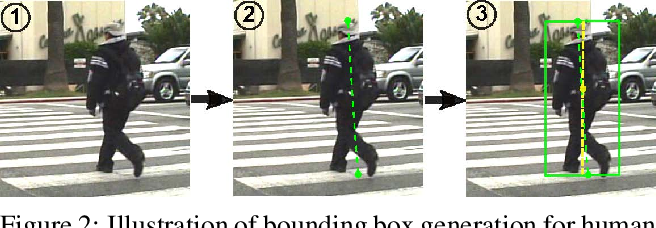 Figure 3 for How Far are We from Solving Pedestrian Detection?