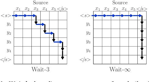 Figure 1 for Efficient Wait-k Models for Simultaneous Machine Translation