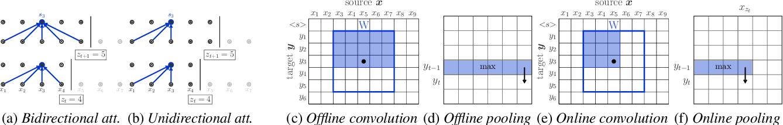 Figure 3 for Efficient Wait-k Models for Simultaneous Machine Translation
