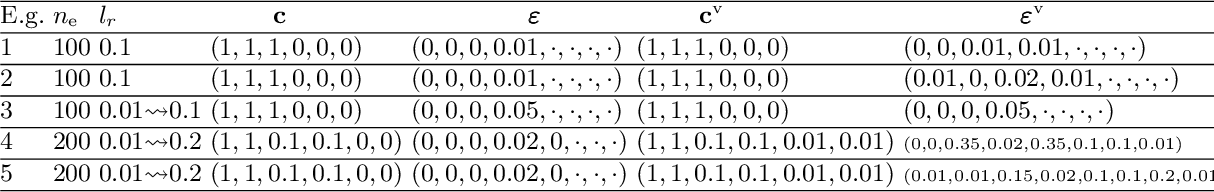 Figure 2 for Learning Safe Neural Network Controllers with Barrier Certificates