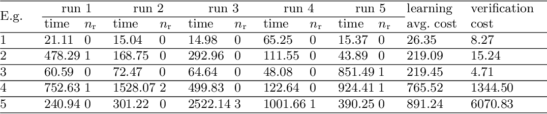 Figure 4 for Learning Safe Neural Network Controllers with Barrier Certificates