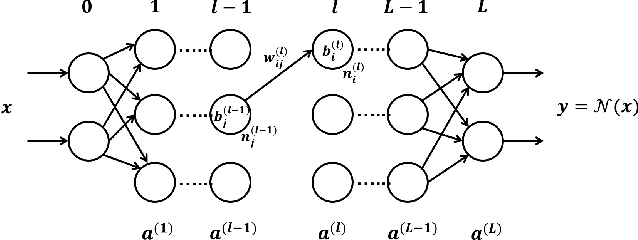 Figure 1 for Learning Safe Neural Network Controllers with Barrier Certificates