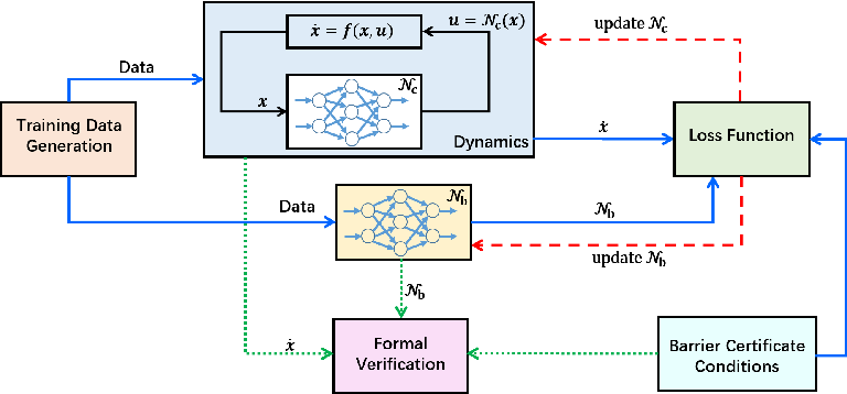 Figure 3 for Learning Safe Neural Network Controllers with Barrier Certificates
