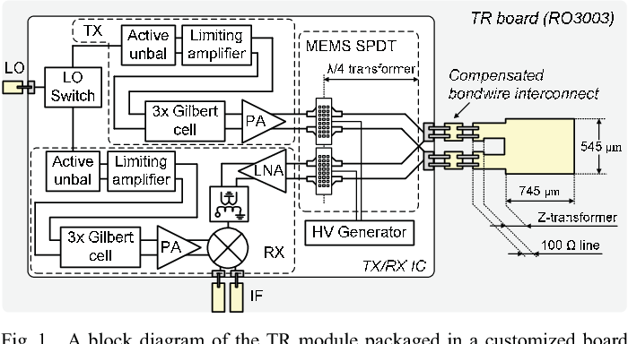 single chip transmit receive module with a fully integrated rh semanticscholar org