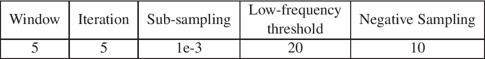 Figure 1 for Quantum Inspired Word Representation and Computation