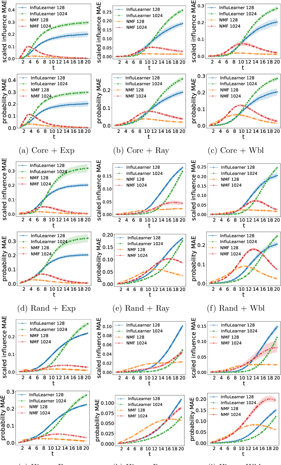 Figure 3 for Influence Estimation and Maximization via Neural Mean-Field Dynamics