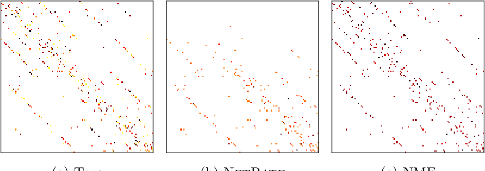 Figure 4 for Influence Estimation and Maximization via Neural Mean-Field Dynamics