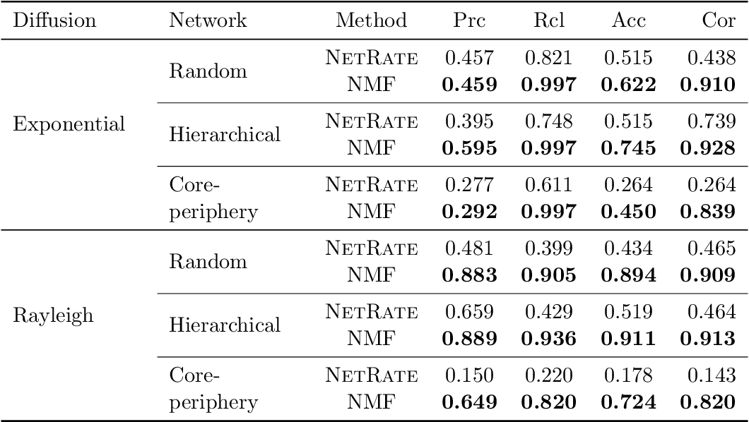 Figure 2 for Influence Estimation and Maximization via Neural Mean-Field Dynamics