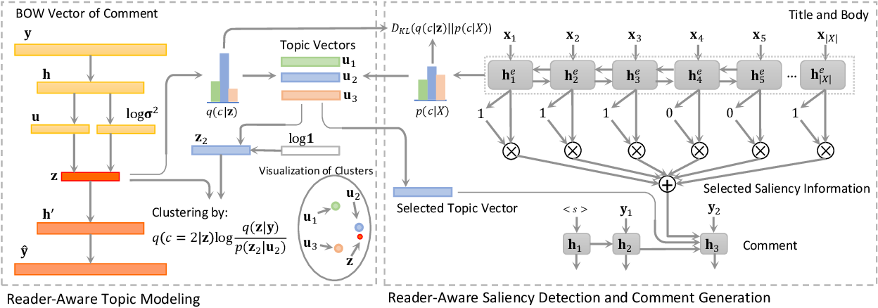Figure 3 for Generating Diversified Comments via Reader-Aware Topic Modeling and Saliency Detection