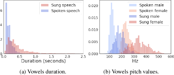 Figure 1 for The Use of Voice Source Features for Sung Speech Recognition
