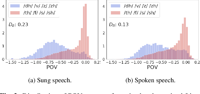 Figure 3 for The Use of Voice Source Features for Sung Speech Recognition