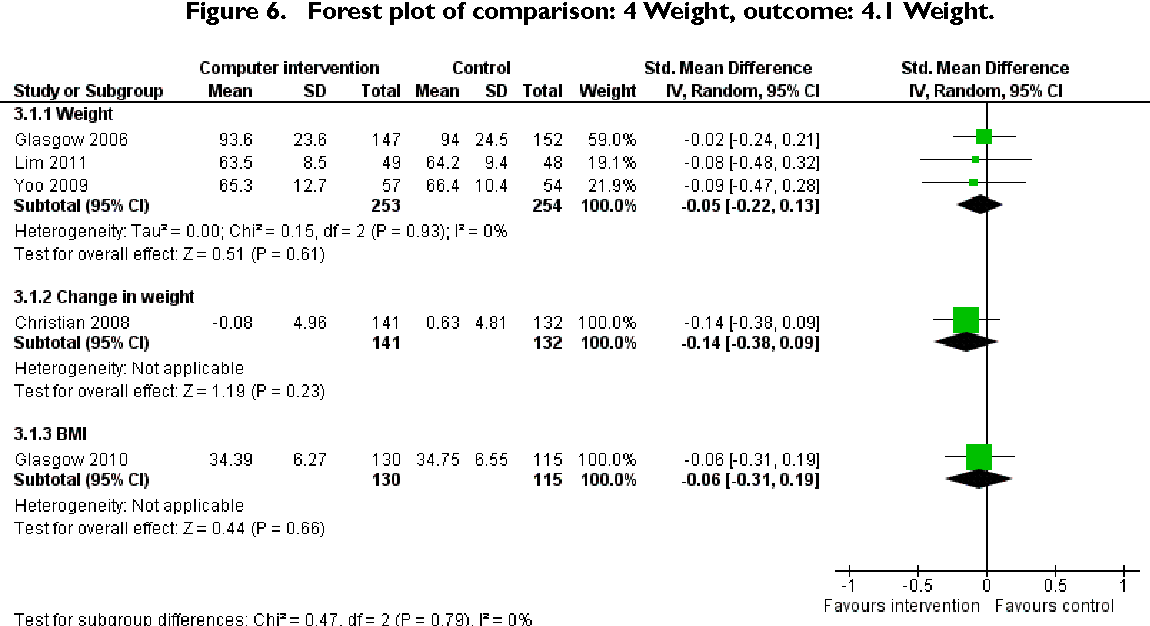 Figure 6. Forest plot of comparison: 4 Weight, outcome: 4.1 Weight.